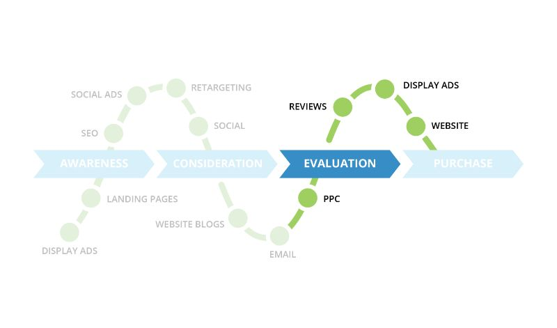 Back40 Purchase Funnel with Digital Marketing Tactics: Evaluation
