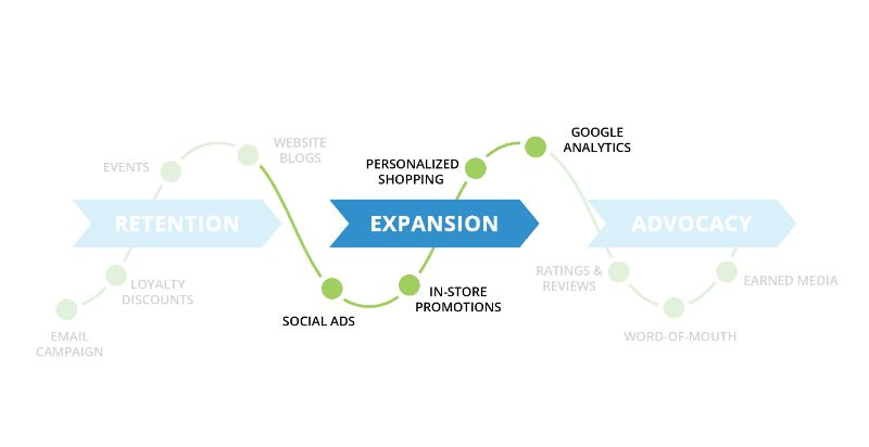 Back40 Post-Purchase Digital marketing Expansion Tactics
