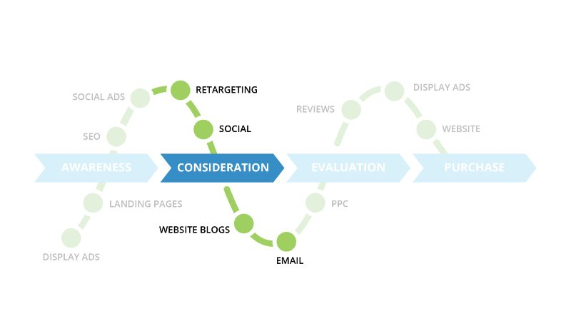 Back40 Purchase Funnel with Digital Marketing Tactics: Consideration