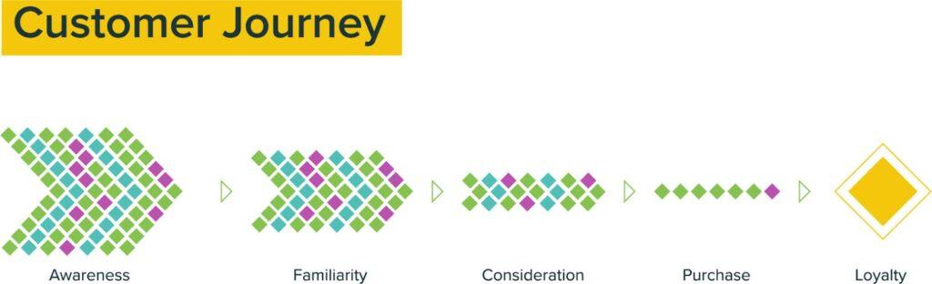 Internet and Digital Marketing Strategy