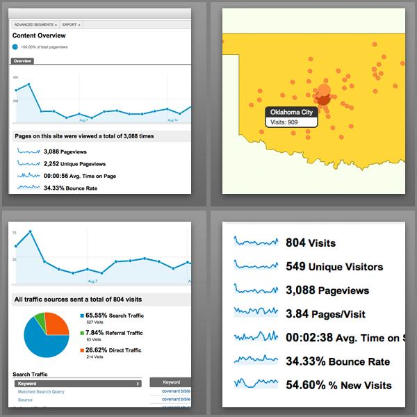 Google Analytics images